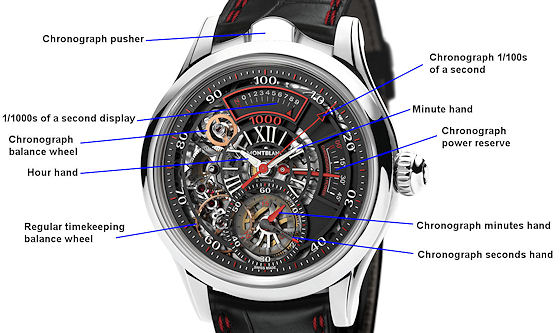 Map of MB Bi-Frequence dial